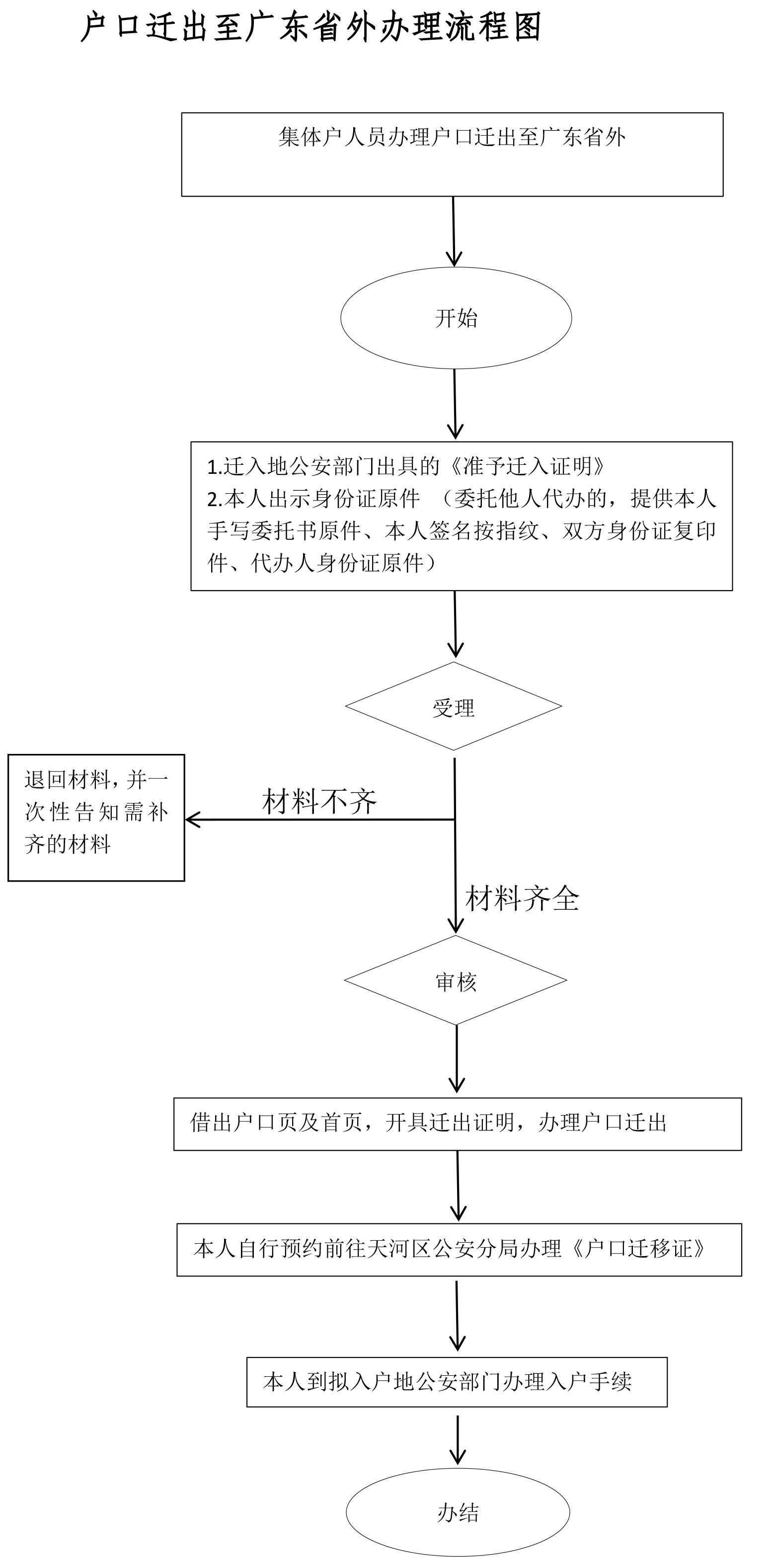 户口迁广东省外流程图