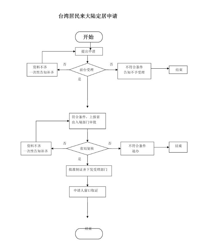 台湾居民定来大陆居证办理流程图