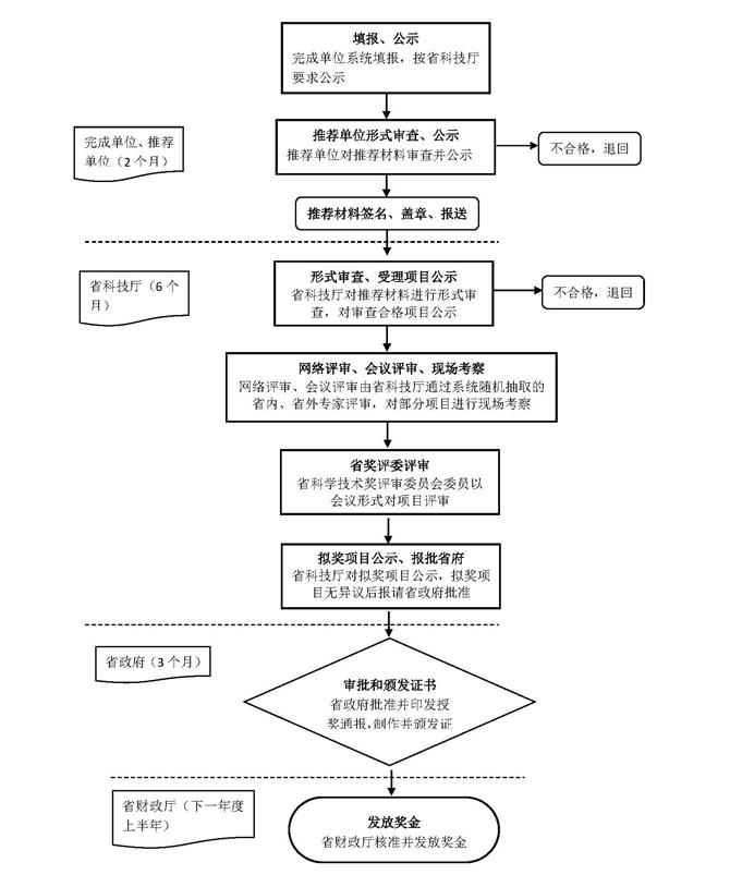 广东省科学技术奖办理流程图