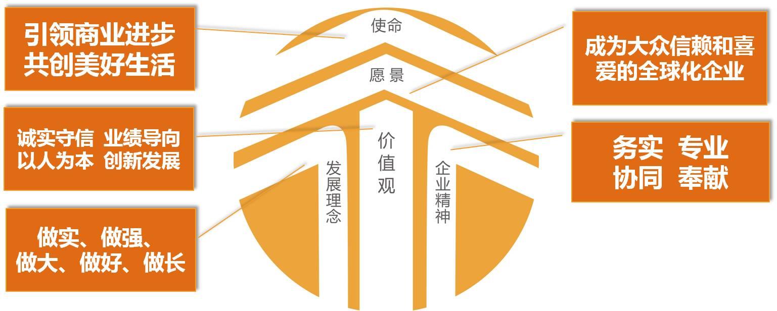 """""""十三五""""华润文化理念体系图"""