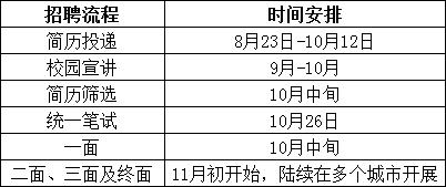 管理培训生招募流程.PNG