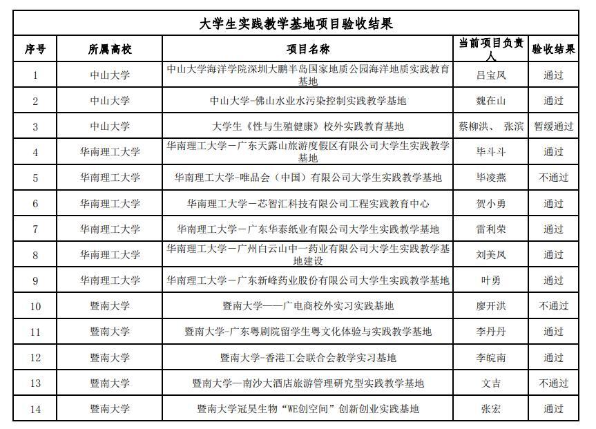关于广东省质量工程建设项目2019年度验收结果的公示