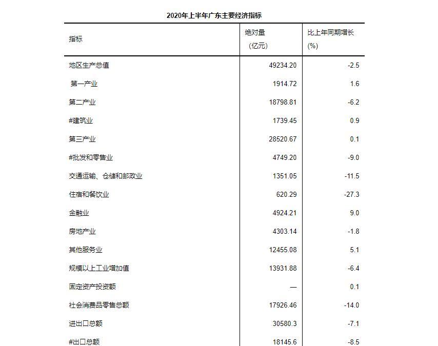 粤港澳大湾区2020年上半年广东经济运行情况